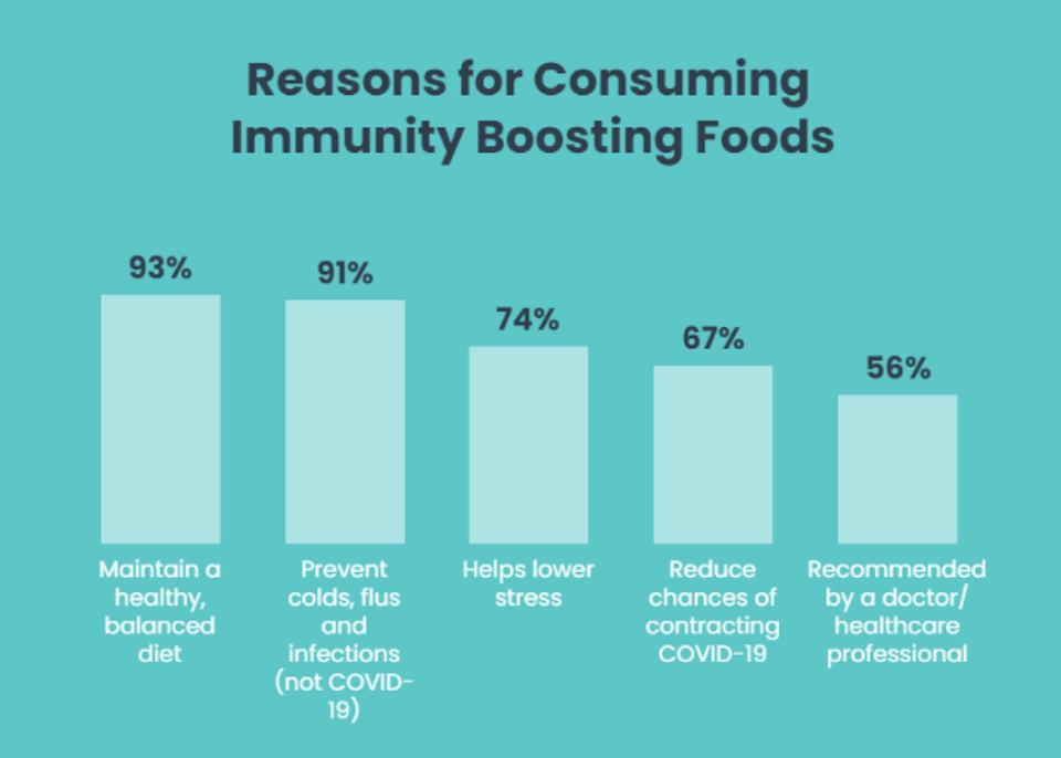 immunity-boosting-foods-chart