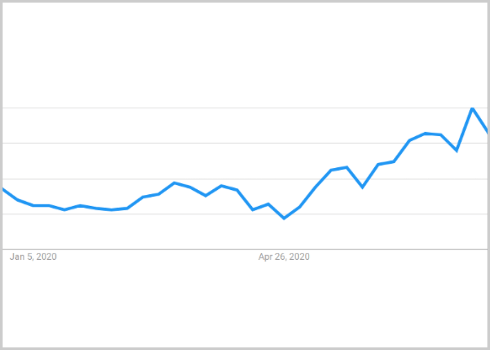 travel-trends-chart