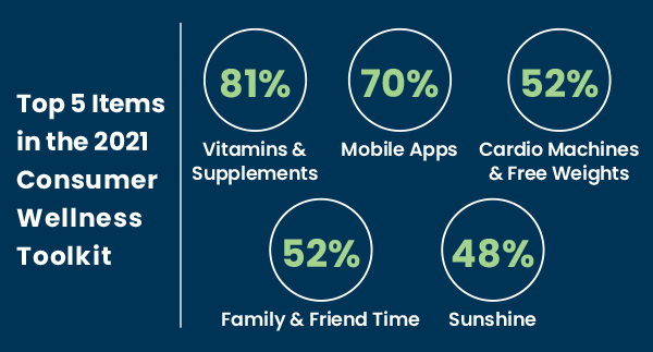 top-5-2021-consumer-wellness-tools