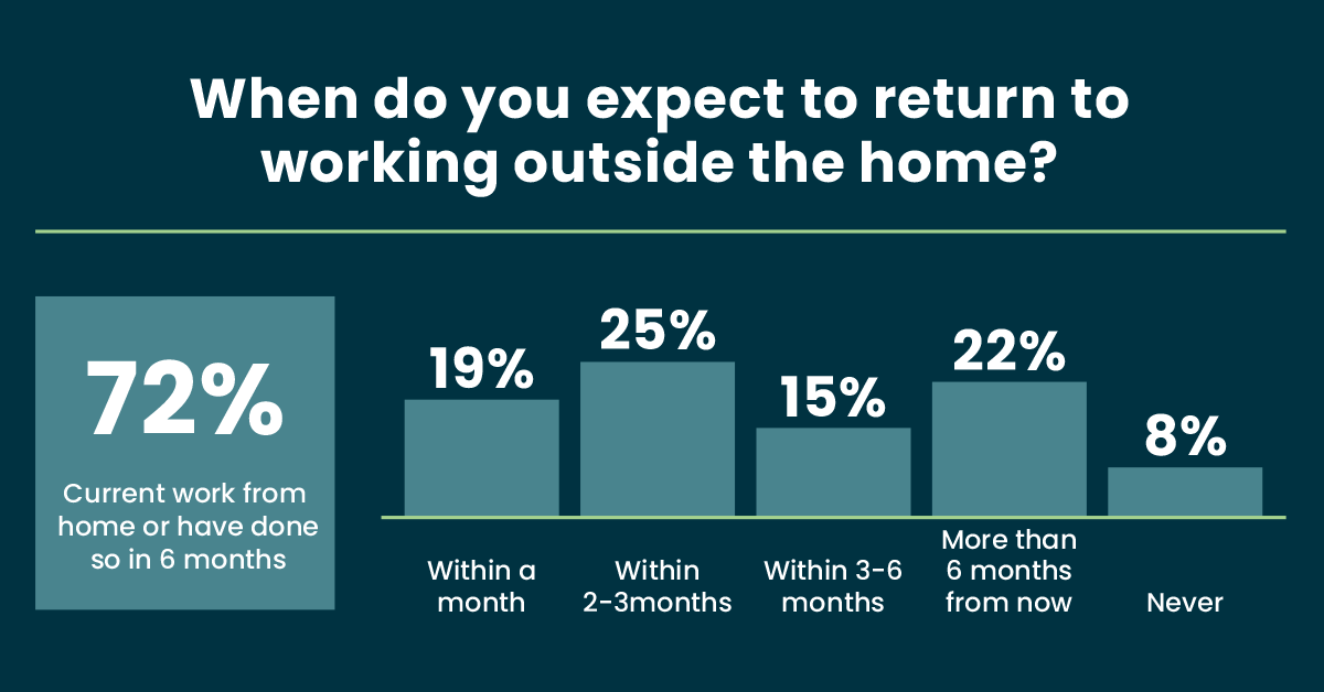 return-to-working-outside-home-infographic