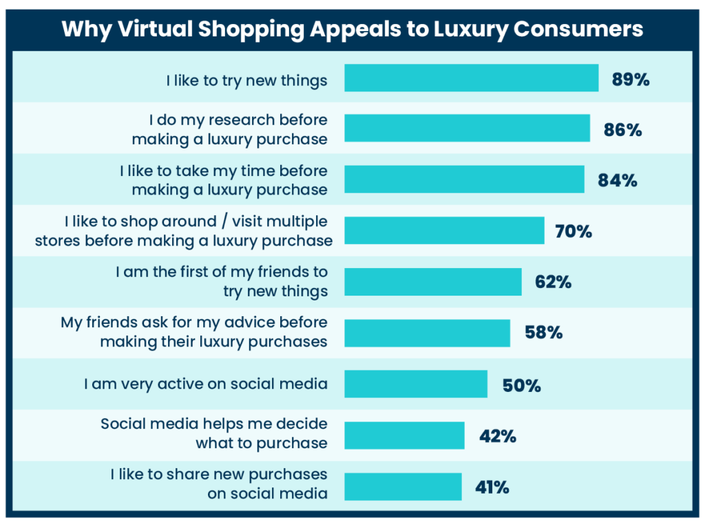 infographic-appeal-of-luxury-virtual-shopping