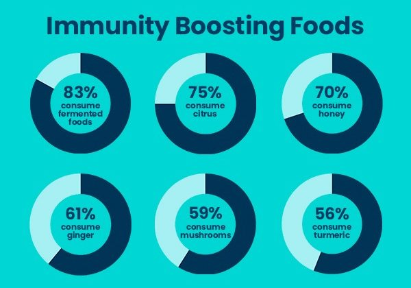 immunity-boosting foods infographic